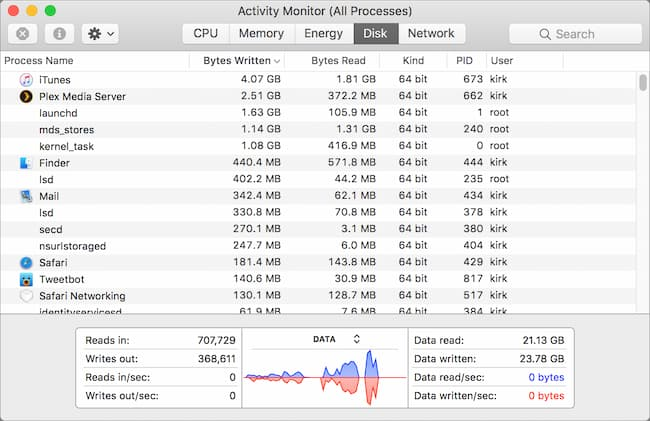 mac task manager or activity monitor